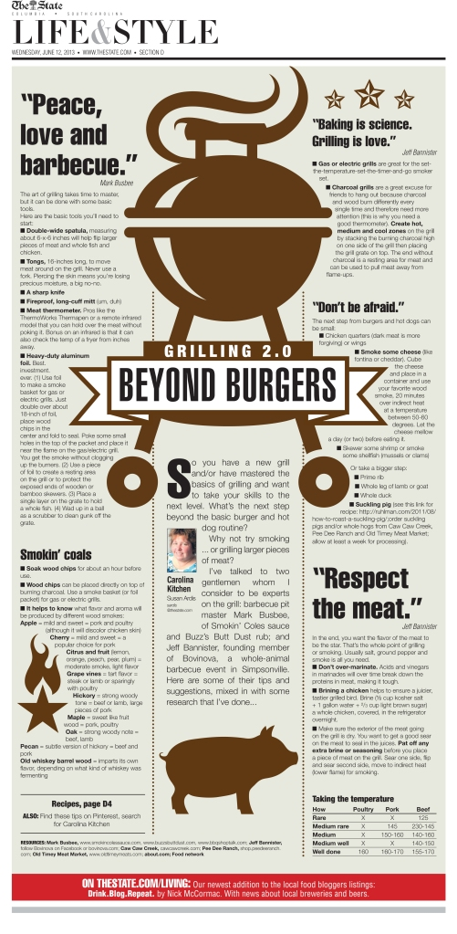 A Pinterest-friendly poster page on grilling 2013